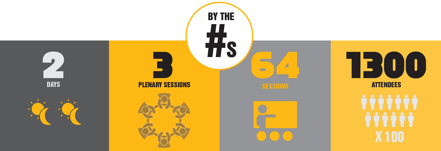 By the numbers infograpic 2 days, 3 Plenary Sessions, 64 Sessions, 1300 attendees